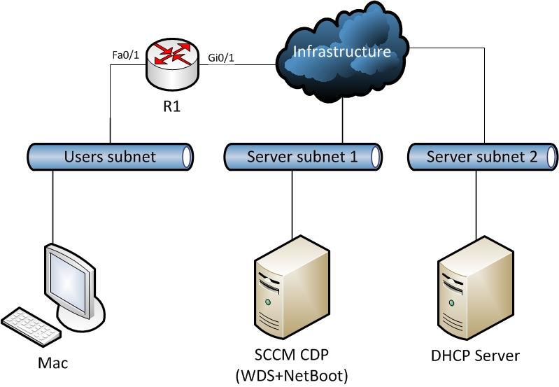 Setting Up Network Environment for NetBoot Server
