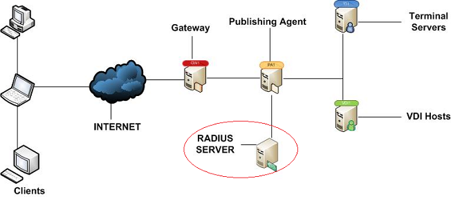 Working with Radius: configuring Parallels Remote Application Server