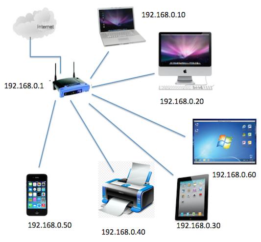 machine network